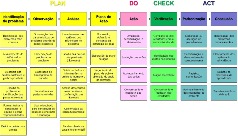 MASP é o PDCA em oito etapas