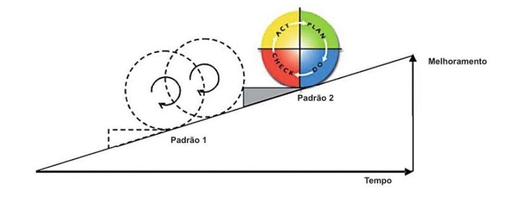 A tendência ao infinido do ciclo